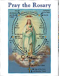 Mysteries of the Rosary prayer cards
